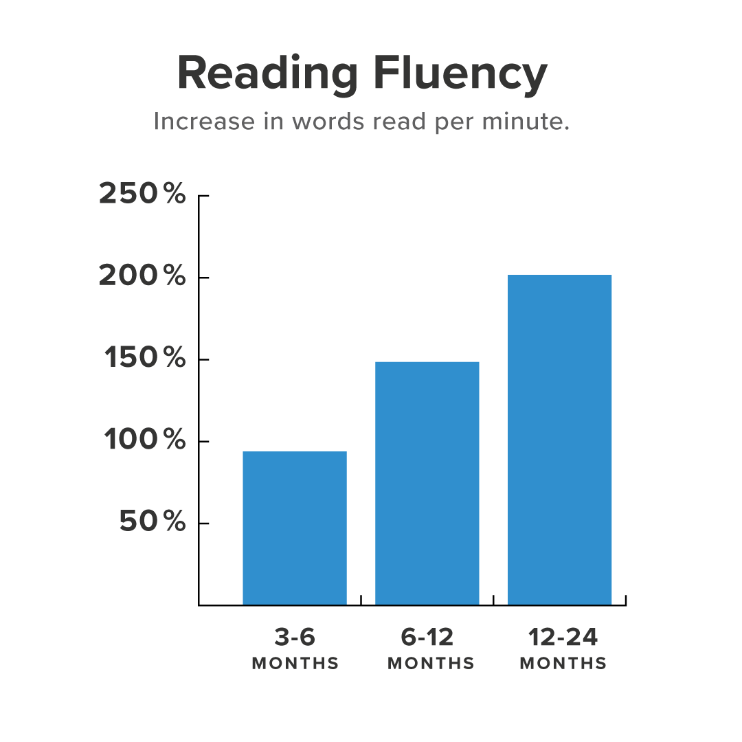Student Research Reading Fluency